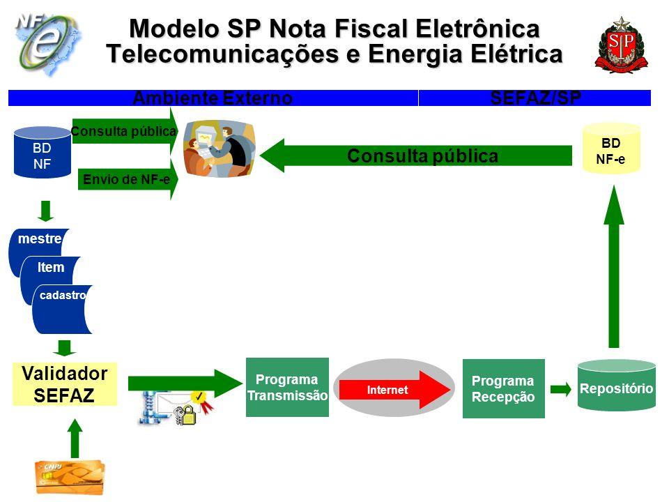 BD NF mestre Item cadastro Validador SEFAZ Ambiente Externo SEFAZ/SP Internet Programa Transmissão Programa Recepção Assinatura digital, Criptografia