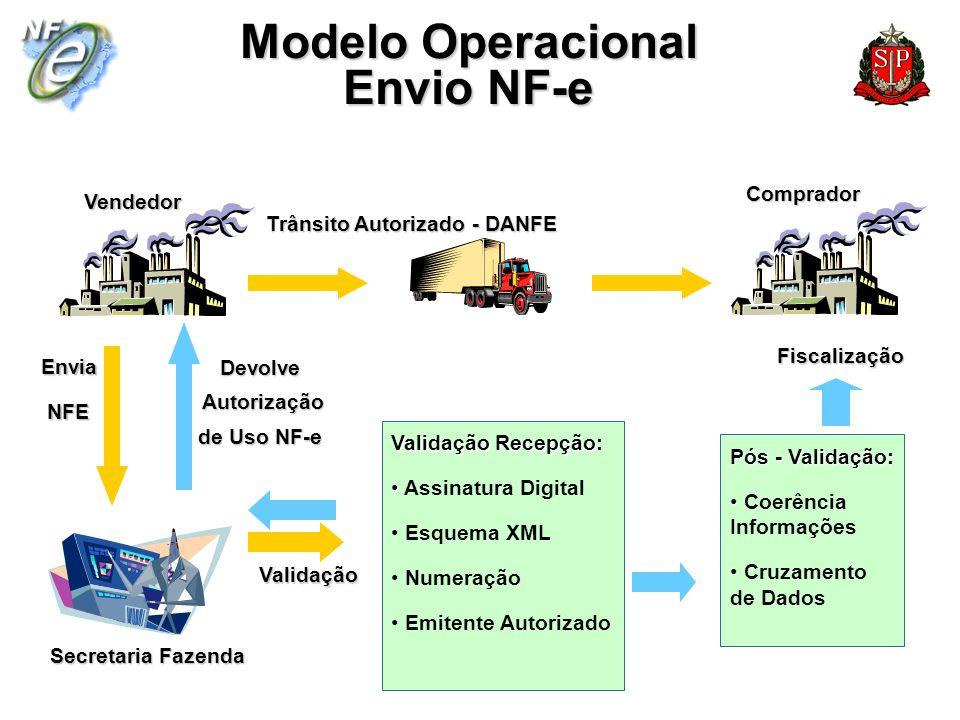 Envia NFE NFE Devolve Autorização Autorização de Uso NF-e Trânsito Autorizado - DANFE Secretaria Fazenda VendedorComprador Validação Recepção: Assinat