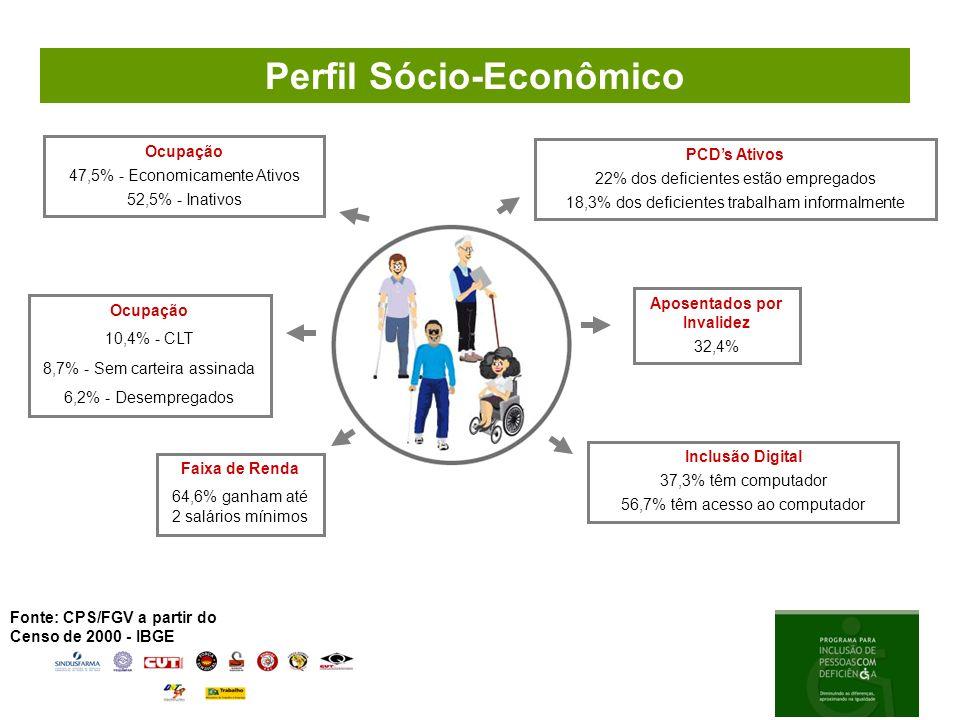 Abrangência Programa 2006 -08 4.530 colaboradores treinados (deficientes e não deficientes/gestores) Este número representa aproximadamente 8% do contingente total de colaboradores da indústria farmacêutica brasileira Média de 5 colaboradores treinados por deficiente admitido