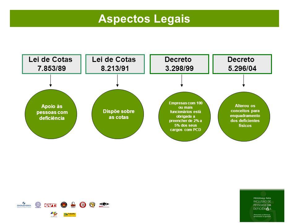 Lei 8213/91 - Lei de Cotas Empresas com mais de 100 funcionários devem respeitar a seguinte proporção: de 100 a 200=> 2% de 201 a 500=> 3% de 501 a 1.000 => 4% de 1.001 em diante=> 5% Aspectos Legais