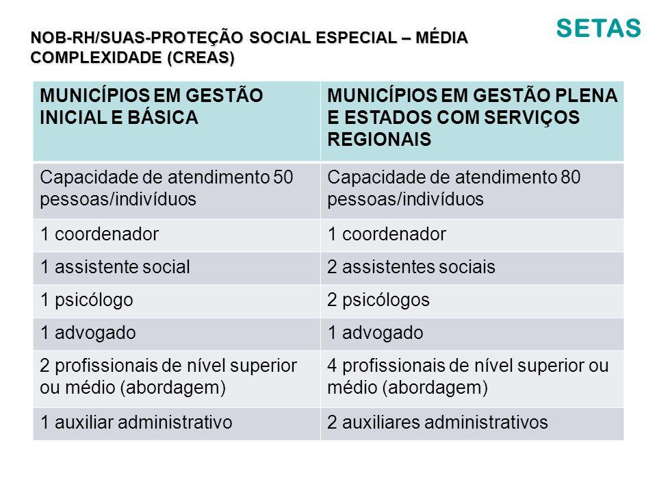 SETAS NOB-RH/SUAS-PROTEÇÃO SOCIAL ESPECIAL – MÉDIA COMPLEXIDADE (CREAS) MUNICÍPIOS EM GESTÃO INICIAL E BÁSICA MUNICÍPIOS EM GESTÃO PLENA E ESTADOS COM