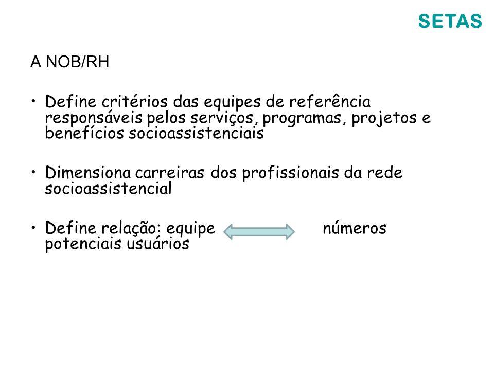 A NOB/RH Define critérios das equipes de referência responsáveis pelos serviços, programas, projetos e benefícios socioassistenciais Dimensiona carrei