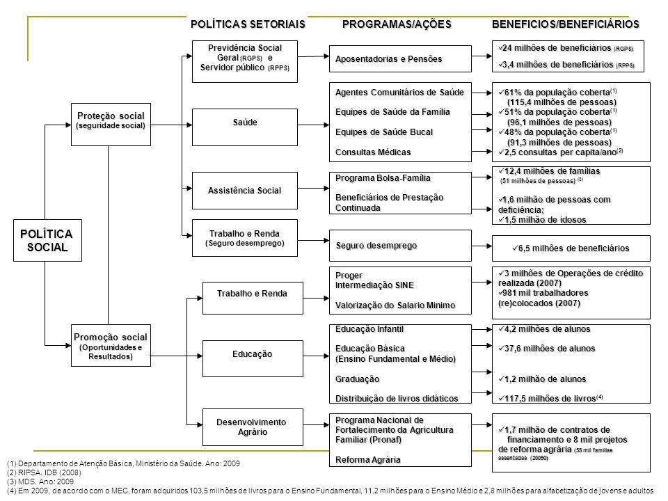 POLÍTICASOCIAL Promoção social (Oportunidades e Resultados) Proteção social (seguridade social) Saúde Previdência Social Geral (RGPS) e Servidor públi