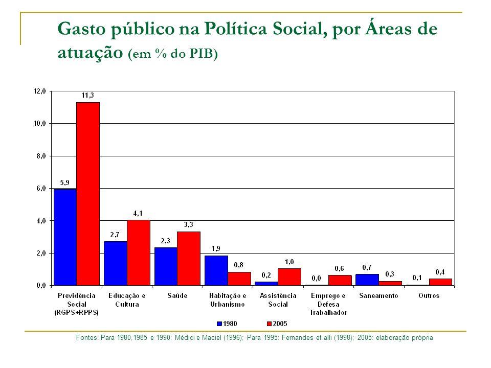 Gasto público na Política Social, por Áreas de atuação (em % do PIB) Fontes: Para 1980,1985 e 1990: Médici e Maciel (1996); Para 1995: Fernandes et al