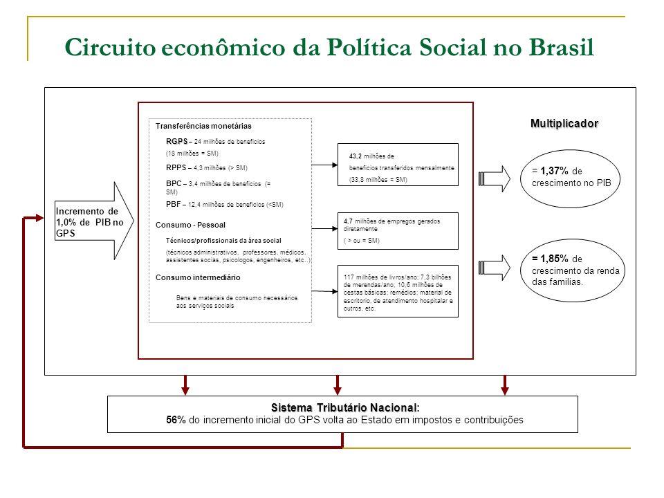 Multiplicador = 1,37% de crescimento no PIB = 1,85% de crescimento da renda das familias. Sistema Tributário Nacional Sistema Tributário Nacional: 56%