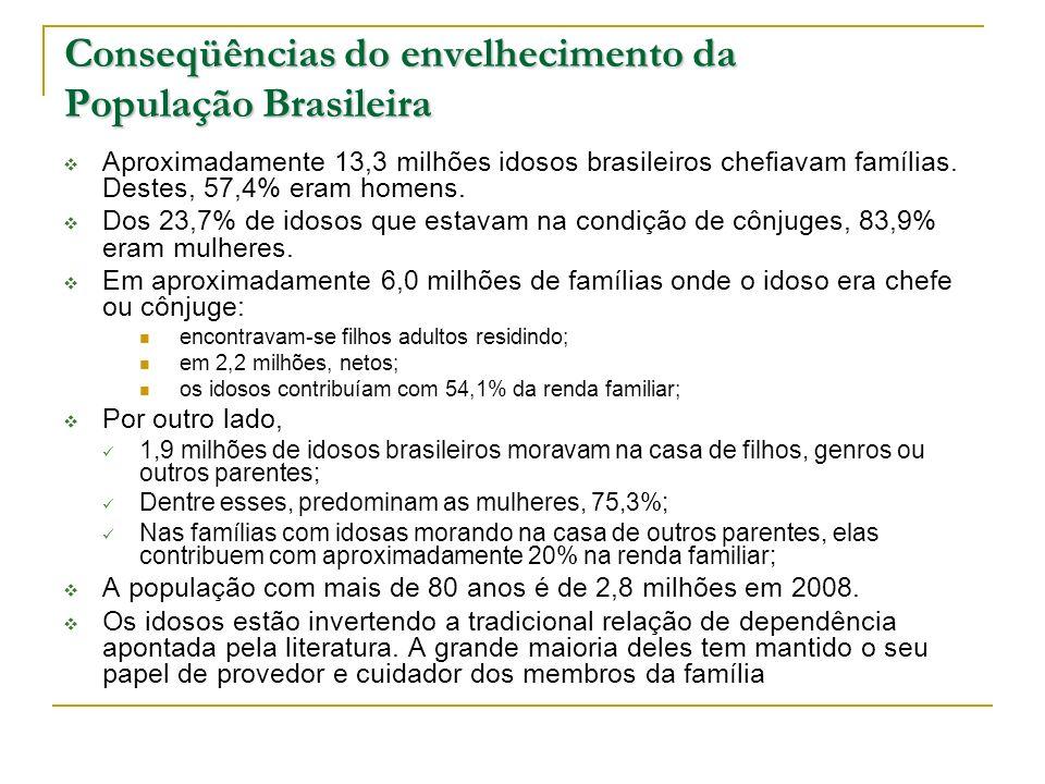 Conseqüências do envelhecimento da População Brasileira Aproximadamente 13,3 milhões idosos brasileiros chefiavam famílias. Destes, 57,4% eram homens.