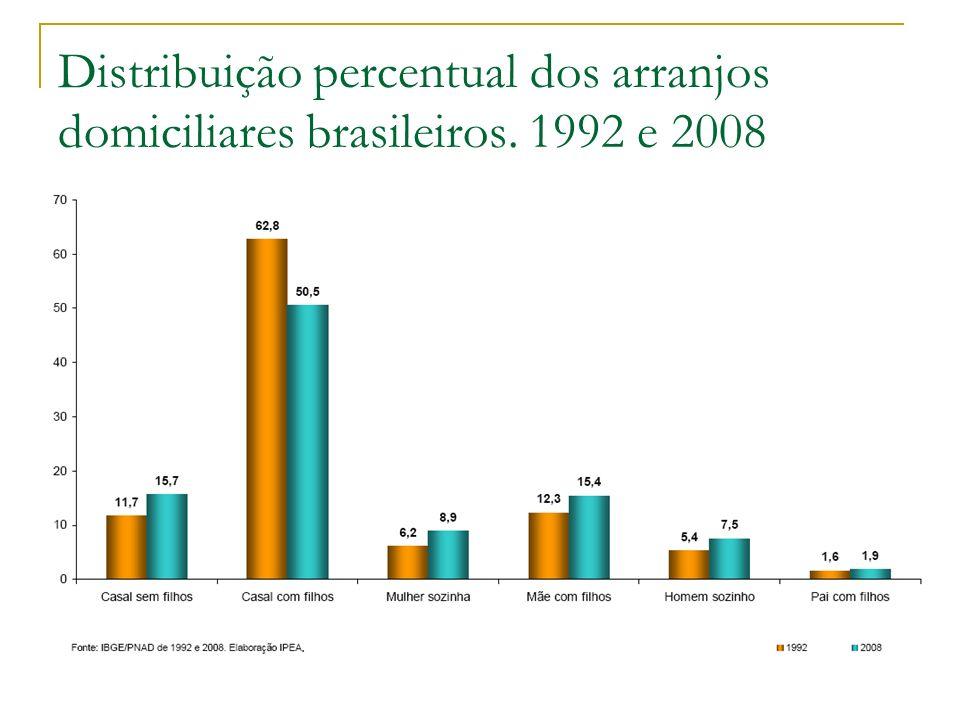 Distribuição percentual dos arranjos domiciliares brasileiros. 1992 e 2008