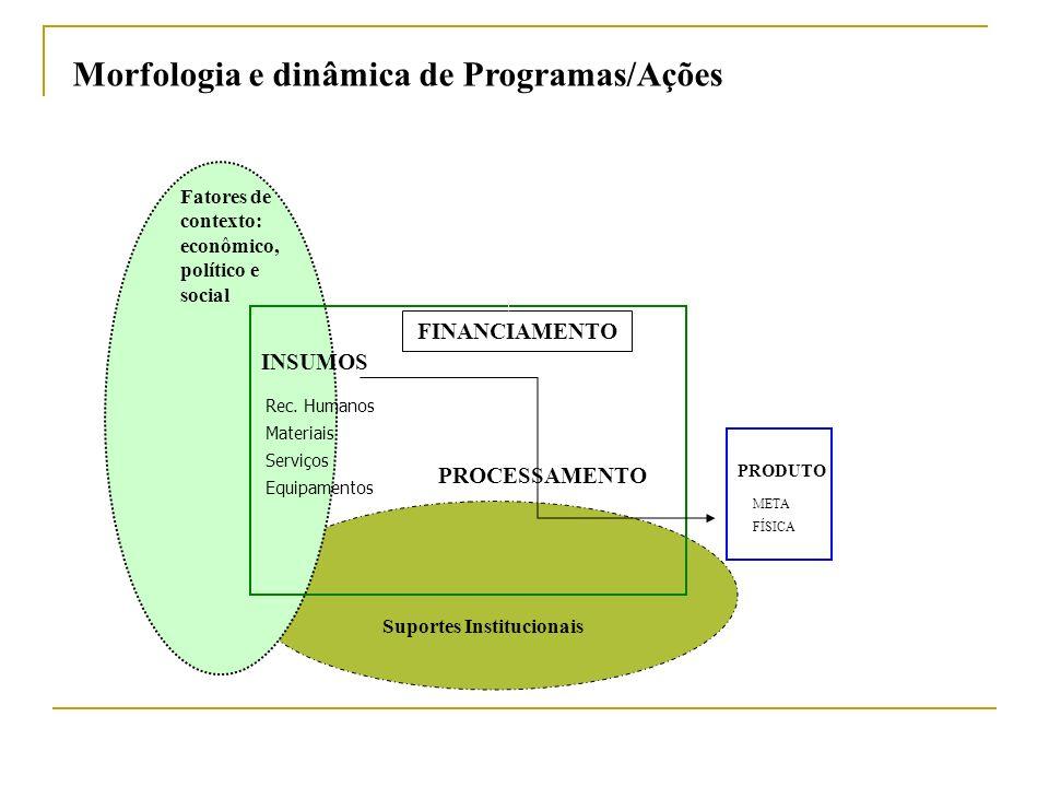 Morfologia e dinâmica de Programas/Ações PROCESSAMENTO INSUMOS FINANCIAMENTO Rec. Humanos Materiais Serviços Equipamentos Suportes Institucionais PROD