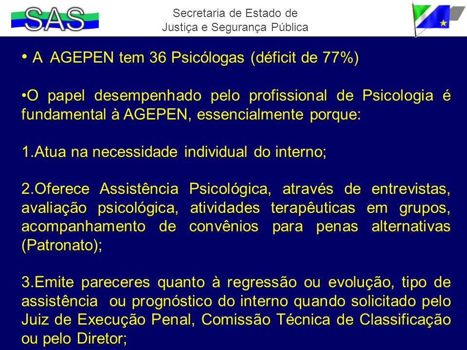 A AGEPEN tem 36 Psicólogas (déficit de 77%) O papel desempenhado pelo profissional de Psicologia é fundamental à AGEPEN, essencialmente porque: 1.Atua