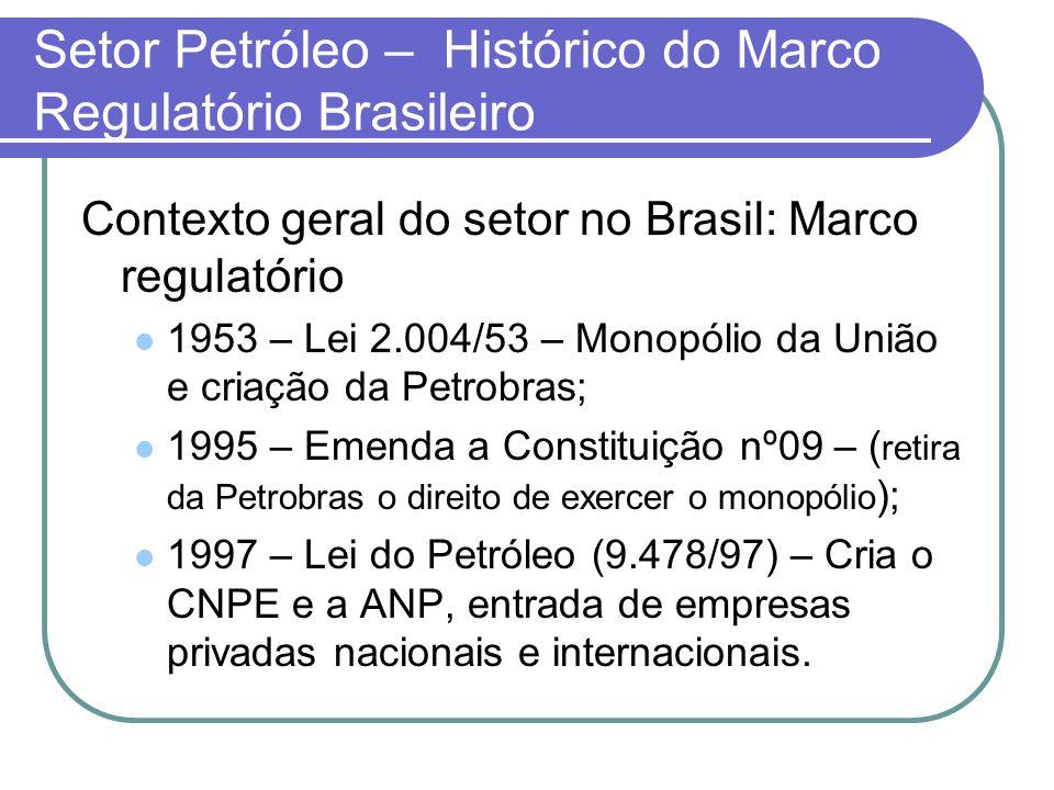 Setor Petróleo – Histórico do Marco Regulatório Brasileiro Contexto geral do setor no Brasil: Marco regulatório 1953 – Lei 2.004/53 – Monopólio da Uni