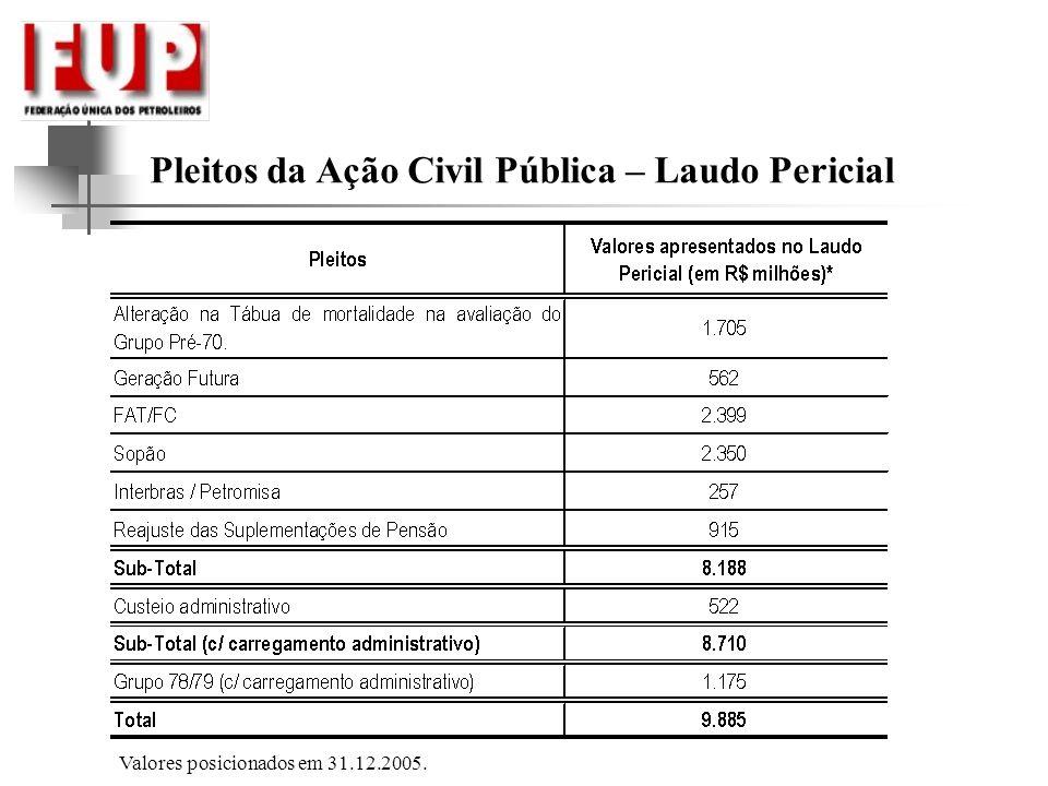 Pleitos da Ação Civil Pública – Laudo Pericial Valores posicionados em 31.12.2005.