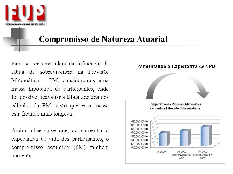 Compromisso de Natureza Atuarial Aumentando a Expectativa de Vida Para se ter uma idéia da influência da tábua de sobrevivência na Provisão Matemática