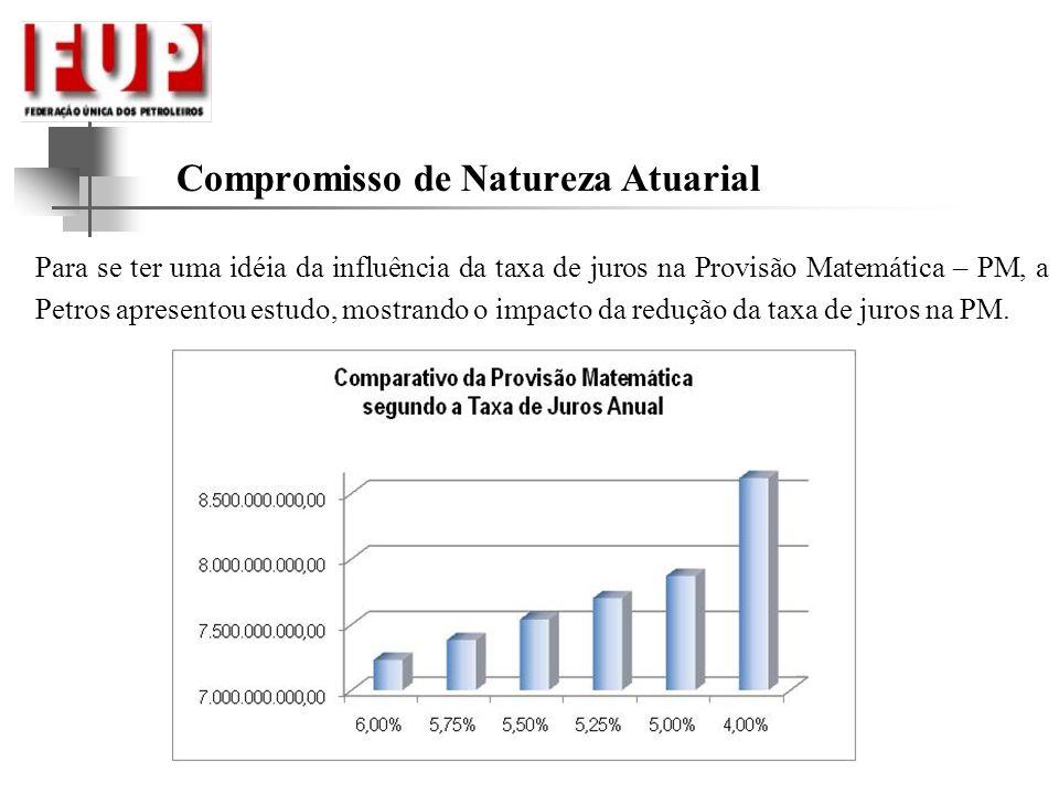 Compromisso de Natureza Atuarial Para se ter uma idéia da influência da taxa de juros na Provisão Matemática – PM, a Petros apresentou estudo, mostran