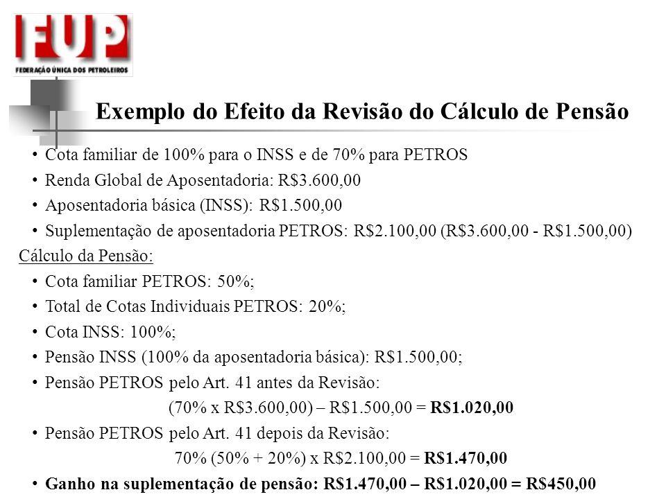 Exemplo do Efeito da Revisão do Cálculo de Pensão Cota familiar de 100% para o INSS e de 70% para PETROS Renda Global de Aposentadoria: R$3.600,00 Apo