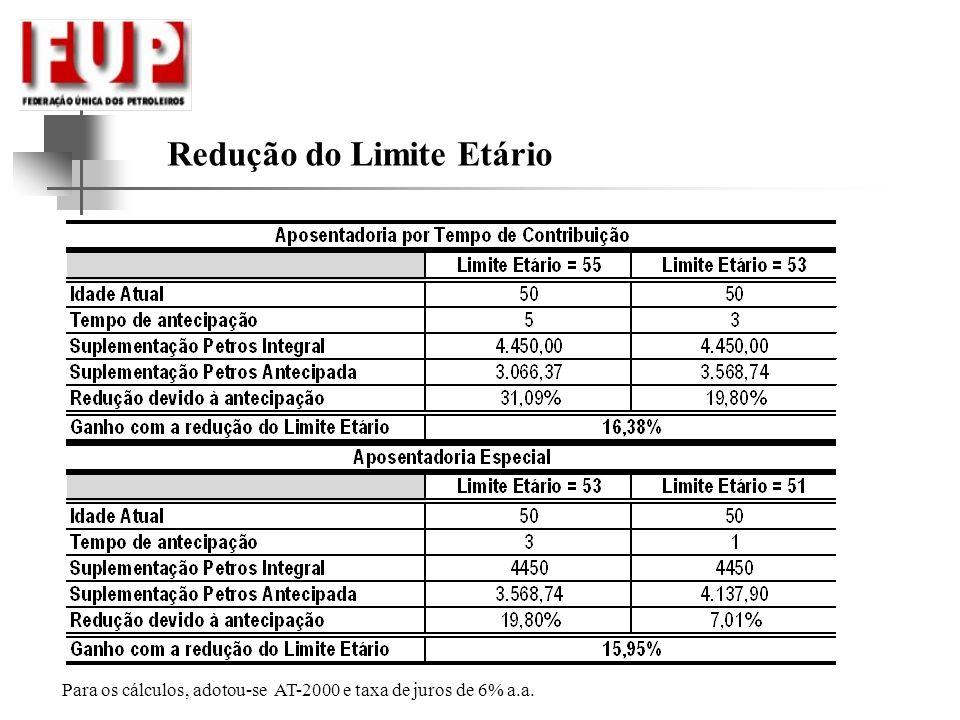 Redução do Limite Etário Para os cálculos, adotou-se AT-2000 e taxa de juros de 6% a.a.