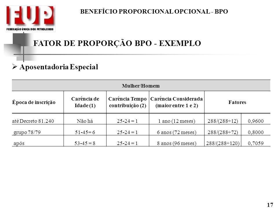 BENEFÍCIO PROPORCIONAL OPCIONAL - BPO 17 FATOR DE PROPORÇÃO BPO - EXEMPLO Aposentadoria Especial Mulher/Homem Época de inscrição Carência de Idade (1)