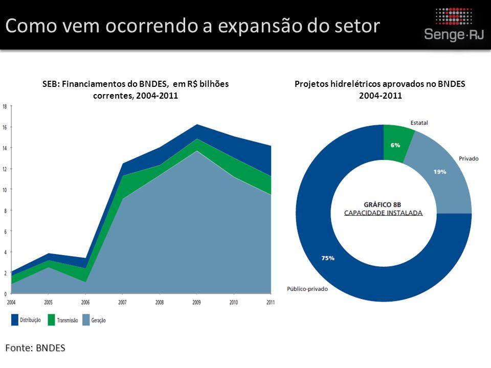 Fonte: BNDES SEB: Financiamentos do BNDES, em R$ bilhões correntes, 2004-2011 Como vem ocorrendo a expansão do setor Projetos hidrelétricos aprovados no BNDES 2004-2011