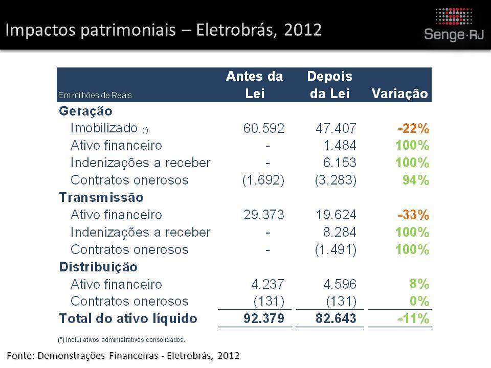 Impactos patrimoniais – Eletrobrás, 2012 Fonte: Demonstrações Financeiras - Eletrobrás, 2012