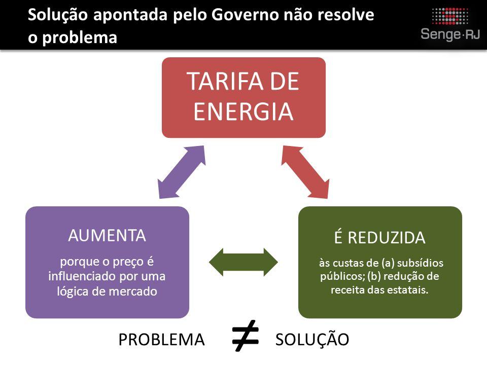 TARIFA DE ENERGIA É REDUZIDA às custas de (a) subsídios públicos; (b) redução de receita das estatais.