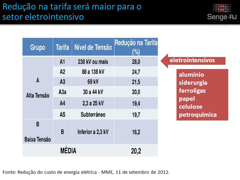 Fonte: Redução do custo de energia elétrica - MME, 11 de setembro de 2012.