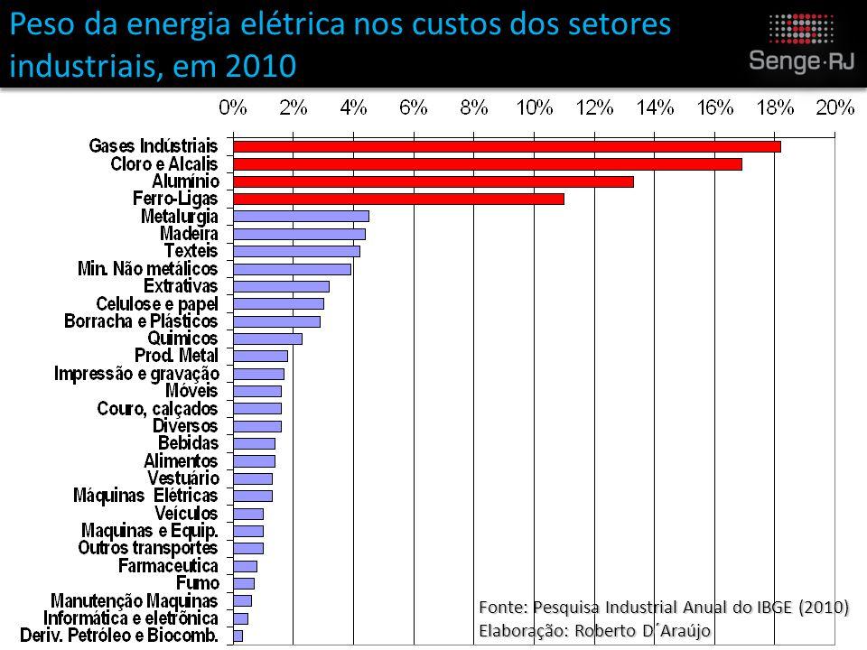 Fonte: Pesquisa Industrial Anual do IBGE (2010) Elaboração: Roberto D´Araújo Peso da energia elétrica nos custos dos setores industriais, em 2010
