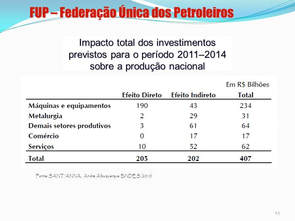 FUP – Federação Única dos Petroleiros 11 Impacto total dos investimentos previstos para o período 2011–2014 sobre a produção nacional Fonte: SANT`ANNA