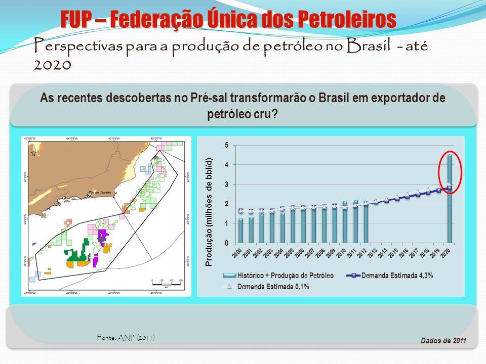As recentes descobertas no Pré-sal transformarão o Brasil em exportador de petróleo cru? Perspectivas para a produção de petróleo no Brasil - até 2020