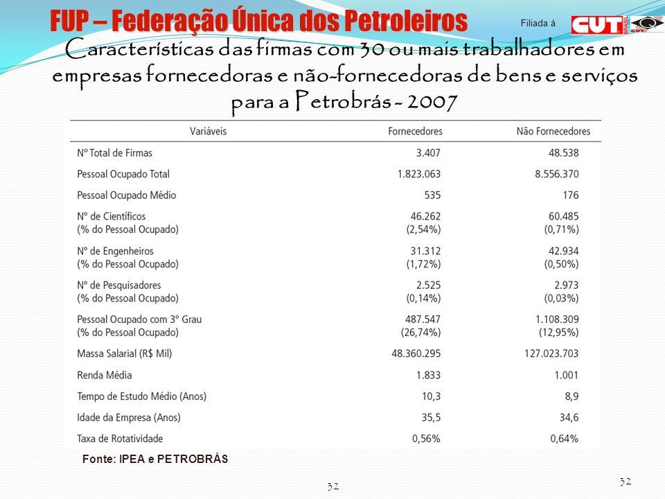 FUP – Federação Única dos Petroleiros 32 Filiada à Características das firmas com 30 ou mais trabalhadores em empresas fornecedoras e não-fornecedoras