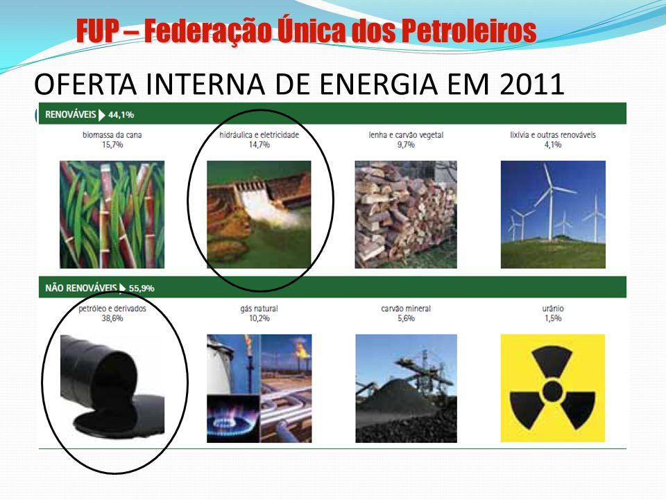 As Rodadas de Licitações no Brasil Descobertas do Pré-sal: novo paradigma Pré-sal – novo marco regulatório Nova legislação - MP 592/12 e lei 12.734/12 199920002001200220032004200520062007200820092010201120122013 Rodada Pré-sal 12ª Rodada Lei 12.351/10 – Regime de Partilha, Fundo Social, e criação da Empresa Pública FUP – Federação Única dos Petroleiros Fonte: ANP (2011)