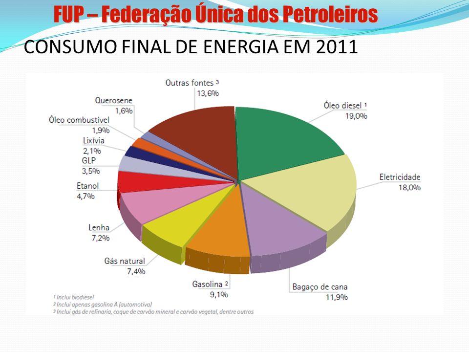 Reservas Provadas Óleo – ~15,3 bilhões de bbl Gás – ~459,3 bilhões de m 3 Futuro próximo: x2 Produção Óleo – 2,2 milhões de bbl/dia Gás – 70,7 milhões de m 3 /dia Futuro próximo: x2 Reservas provadas e Produção de Petróleo – Cenário Atual e Perspectivas (2012) 39 empresas nacionais 38 empresas estrangeiras PetroleumNatural GasPetróleoGás Natural FUP – Federação Única dos Petroleiros Fonte: ANP (2011)