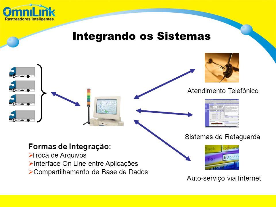 Integrando os Sistemas Atendimento Telefônico Sistemas de Retaguarda Auto-serviço via Internet Formas de Integração: Troca de Arquivos Interface On Li