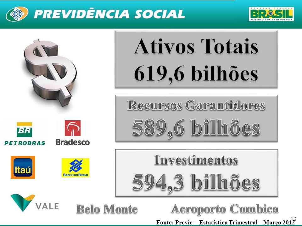 10 Fonte: Previc - Estatística Trimestral – Março 2012