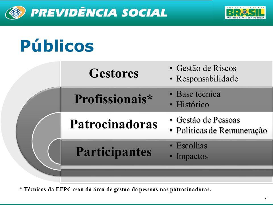 7 * Técnicos da EFPC e/ou da área de gestão de pessoas nas patrocinadoras. Públicos Gestores Profissionais* Patrocinadoras Participantes Gestão de Ris