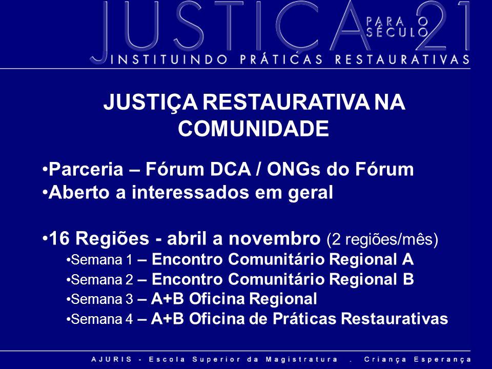 Parceria – Fórum DCA / ONGs do Fórum Aberto a interessados em geral 16 Regiões - abril a novembro (2 regiões/mês) Semana 1 – Encontro Comunitário Regi