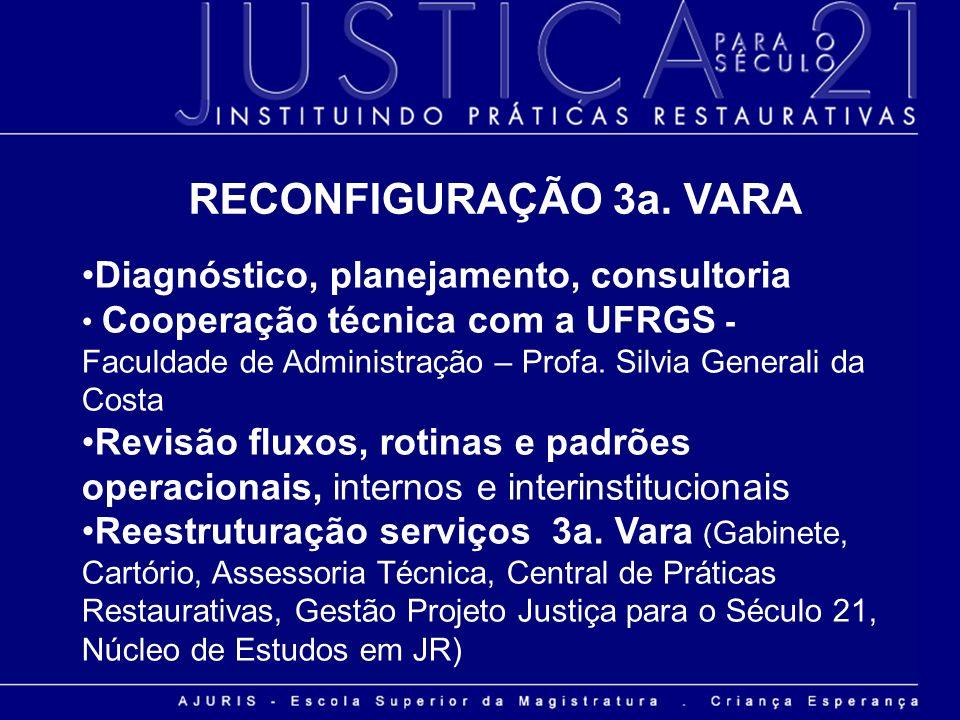 Diagnóstico, planejamento, consultoria Cooperação técnica com a UFRGS - Faculdade de Administração – Profa. Silvia Generali da Costa Revisão fluxos, r