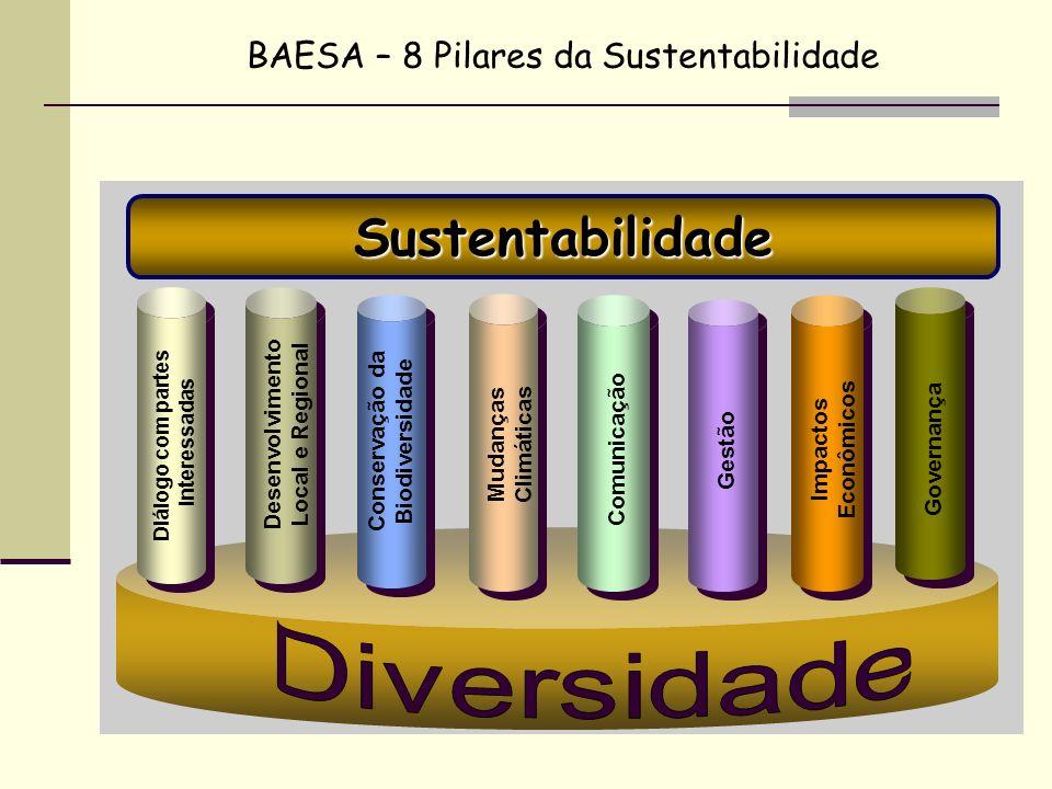 Sustentabilidade Diálogo com partes interessadas Desenvolvimento Local e Regional Conservação da Biodiversidade Mudanças Climáticas Comunicação Gestão