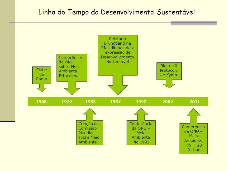 Rio + 10 Protocolo de Kyoto Relatório Brundtland na ONU difundindo a expressão de Desenvolvimento Sustentável Conferência da ONU sobre Meio Ambiente -
