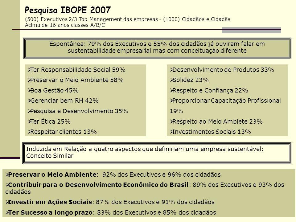 (500) Executivos 2/3 Top Management das empresas - (1000) Cidadãos e Cidadãs Acima de 16 anos classes A/B/C Espontânea: 79% dos Executivos e 55% dos c