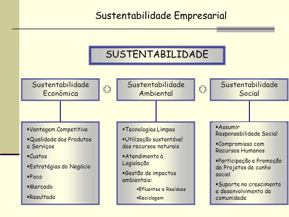 Sustentabilidade Social Sustentabilidade Econômica Sustentabilidade Ambiental SUSTENTABILIDADE Vantagem Competitiva Qualidade dos Produtos e Serviços
