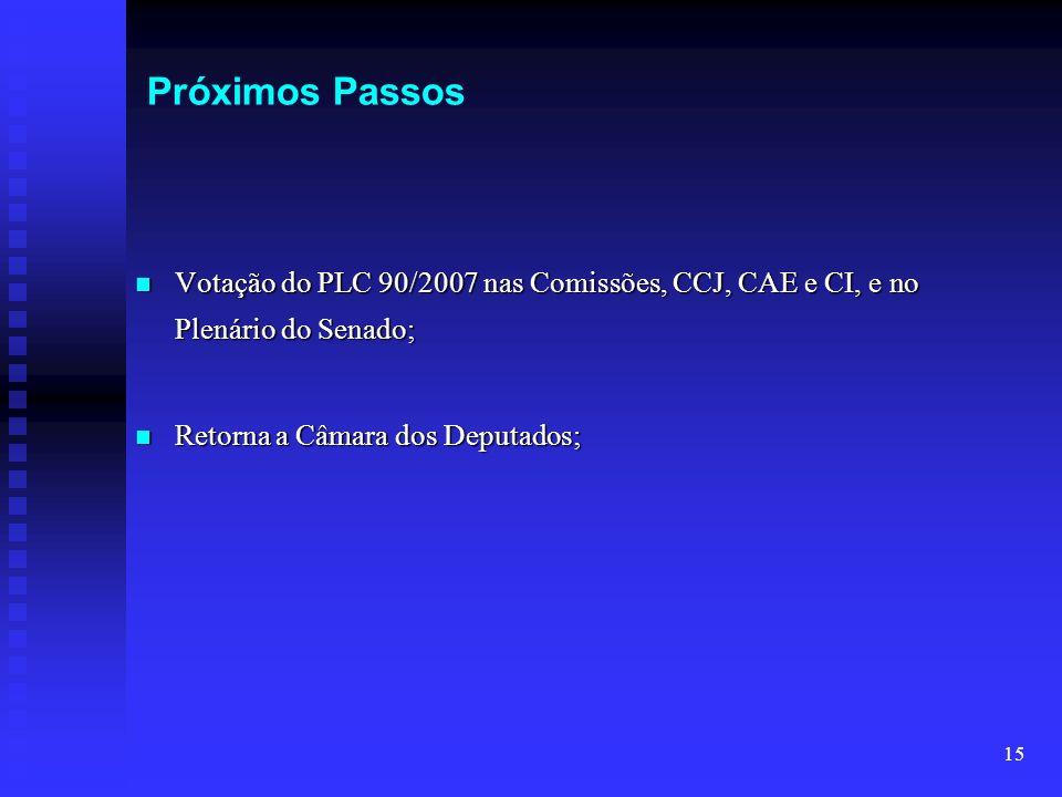 15 Próximos Passos Votação do PLC 90/2007 nas Comissões, CCJ, CAE e CI, e no Plenário do Senado; Votação do PLC 90/2007 nas Comissões, CCJ, CAE e CI,