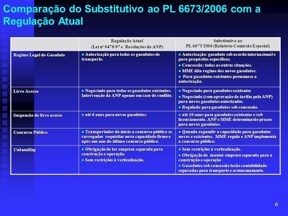 6 Regulação Atual (Lei n o 9478/97 e Resoluções da ANP) Substitutivo ao PL 6673/2006 (Relatório Comissão Especial) Regime Legal do Gasoduto Autorizaçã