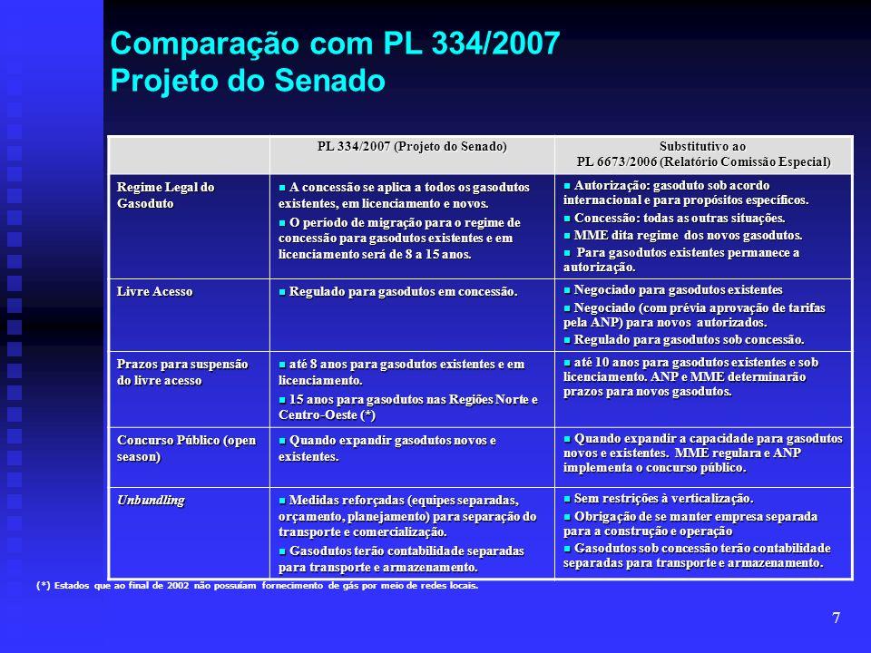 7 PL 334/2007 (Projeto do Senado) Substitutivo ao PL 6673/2006 (Relatório Comissão Especial) Regime Legal do Gasoduto A concessão se aplica a todos os