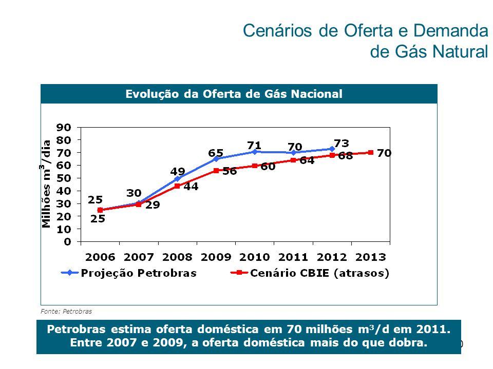 10 Fonte: Petrobras Evolução da Oferta de Gás Nacional Petrobras estima oferta doméstica em 70 milhões m 3 /d em 2011. Entre 2007 e 2009, a oferta dom
