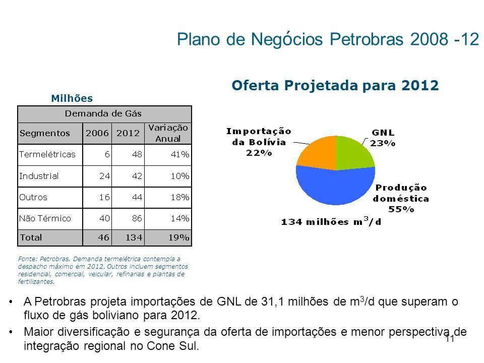 11 Plano de Neg ó cios Petrobras 2008 -12 Milhões m 3 /d Oferta Projetada para 2012 A Petrobras projeta importações de GNL de 31,1 milhões de m 3 /d que superam o fluxo de gás boliviano para 2012.