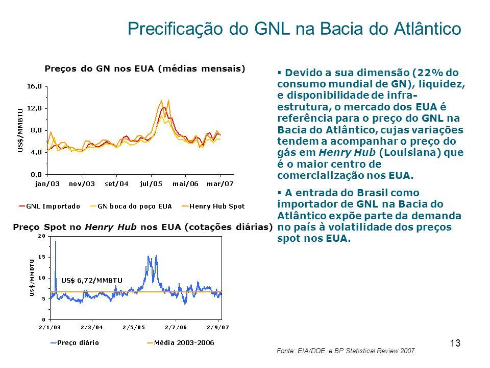 13 Preços do GN nos EUA (médias mensais) Devido a sua dimensão (22% do consumo mundial de GN), liquidez, e disponibilidade de infra- estrutura, o mercado dos EUA é referência para o preço do GNL na Bacia do Atlântico, cujas variações tendem a acompanhar o preço do gás em Henry Hub (Louisiana) que é o maior centro de comercialização nos EUA.