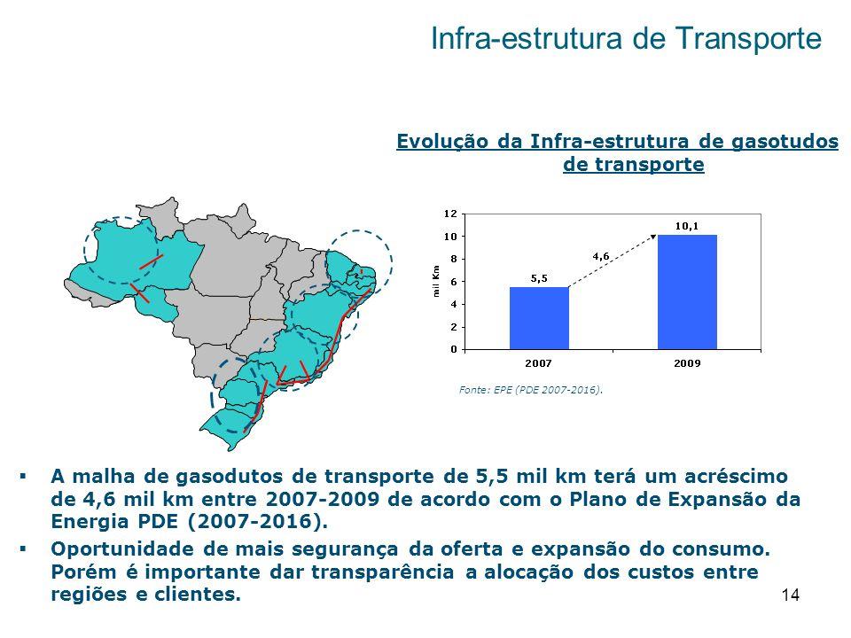 14 Infra-estrutura de Transporte Evolução da Infra-estrutura de gasotudos de transporte A malha de gasodutos de transporte de 5,5 mil km terá um acréscimo de 4,6 mil km entre 2007-2009 de acordo com o Plano de Expansão da Energia PDE (2007-2016).