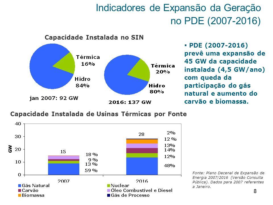 8 Indicadores de Expansão da Gera ç ão no PDE (2007-2016) Capacidade Instalada no SIN Capacidade Instalada de Usinas Térmicas por Fonte Fonte: Plano D