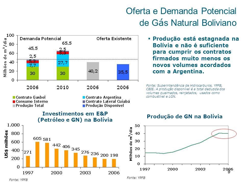 9 Oferta e Demanda Potencial de G á s Natural Boliviano Fonte: Superintendência de Hidrocarburos, YPFB, CBIE. A produção disponível é a total deduzida