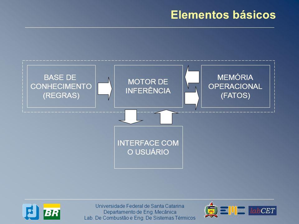 Universidade Federal de Santa Catarina Departamento de Eng. Mecânica Lab. De Combustão e Eng. De Sistemas Térmicos Elementos básicos BASE DE CONHECIME