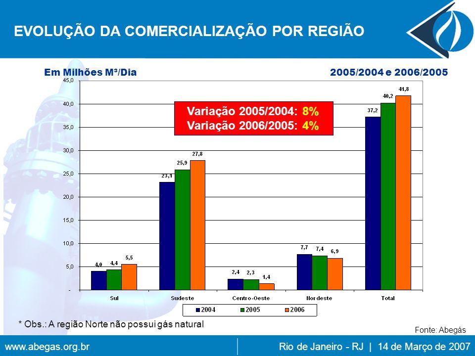 www.abegas.org.brRio de Janeiro - RJ | 14 de Março de 2007 EVOLUÇÃO DA COMERCIALIZAÇÃO POR REGIÃO 2005/2004 e 2006/2005Em Milhões M³/Dia * Obs.: A região Norte não possui gás natural Fonte: Abegás Variação 2005/2004: 8% Variação 2006/2005: 4%